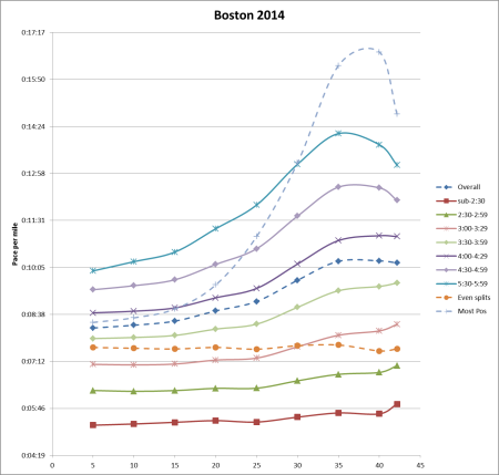 Bos 2014 - 5K splits