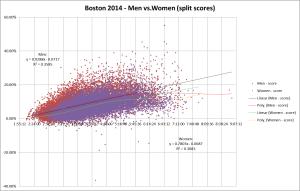 Bos 2014 gender score vs fin
