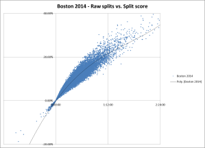 Bos 2014 split score vs raw