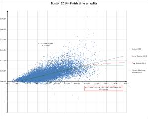 Boston 2014 Fin vs split w poly movave