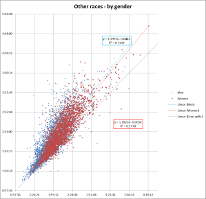 others - gender